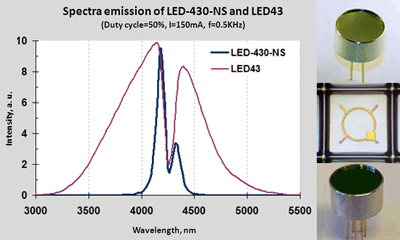 LEDs with the narrow spectrum